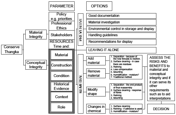 Diagram of decision-making process
